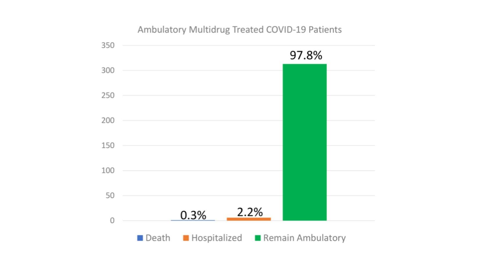 Une nouvelle étude sur le traitement ambulatoire montre un risque d'hospitalisation très faible